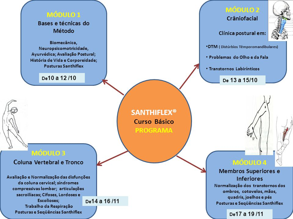 SANTHIFLEX® Reeducação Postural Psicomotora CURSO DE CAPACITAÇÃO Nível Básico 4 módulos teórico-práticos com material didático incluso Nível Intermedi