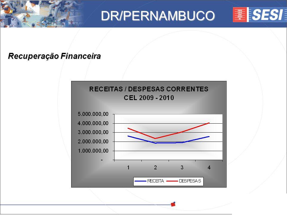 © 2008 – SESI DR/PE – www.pe.sesi.org.br Recuperação Financeira DR/PERNAMBUCO