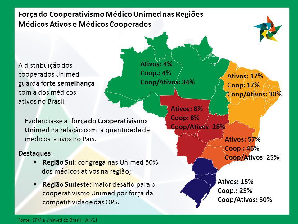 Força do Cooperativismo Médico Unimed nas Regiões Médicos Ativos e Médicos Cooperados Ativos: 4% Coop.: 4% Coop/Ativos: 34% Ativos: 17% Coop: 17% Coop/Ativos: 30% Ativos: 8% Coop: 8% Coop/Ativos: 28% Ativos: 57% Coop.: 46% Coop/Ativos: 25% Ativos: 15% Coop.: 25% Coop/Ativos: 50% Fonte: CFM e Unimed do Brasil – Jul/11 A distribuição dos cooperados Unimed guarda forte semelhança com a dos médicos ativos no Brasil.