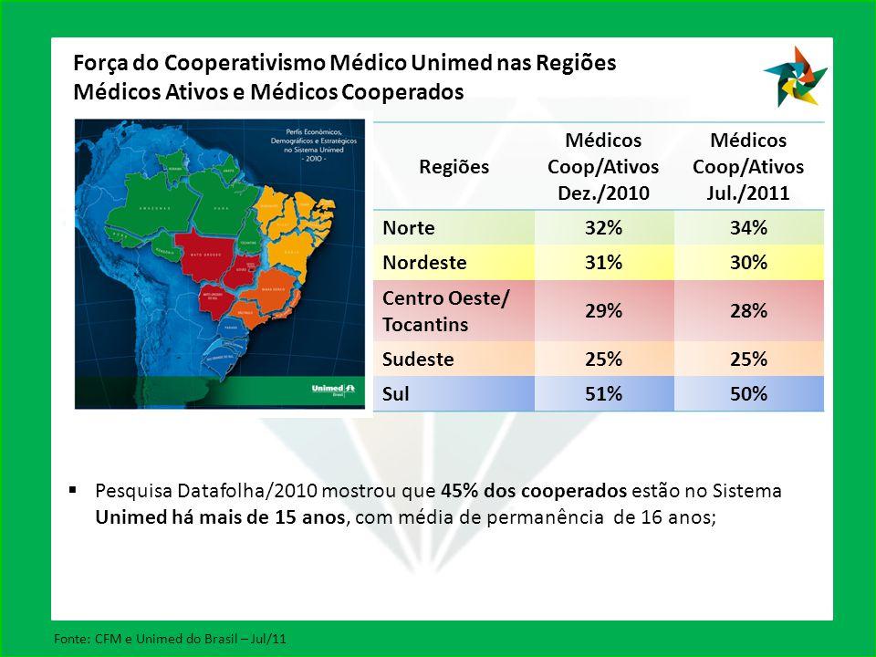 Regiões Médicos Coop/Ativos Dez./2010 Médicos Coop/Ativos Jul./2011 Norte32%34% Nordeste31%30% Centro Oeste/ Tocantins 29%28% Sudeste25% Sul51%50% Força do Cooperativismo Médico Unimed nas Regiões Médicos Ativos e Médicos Cooperados Pesquisa Datafolha/2010 mostrou que 45% dos cooperados estão no Sistema Unimed há mais de 15 anos, com média de permanência de 16 anos; Fonte: CFM e Unimed do Brasil – Jul/11