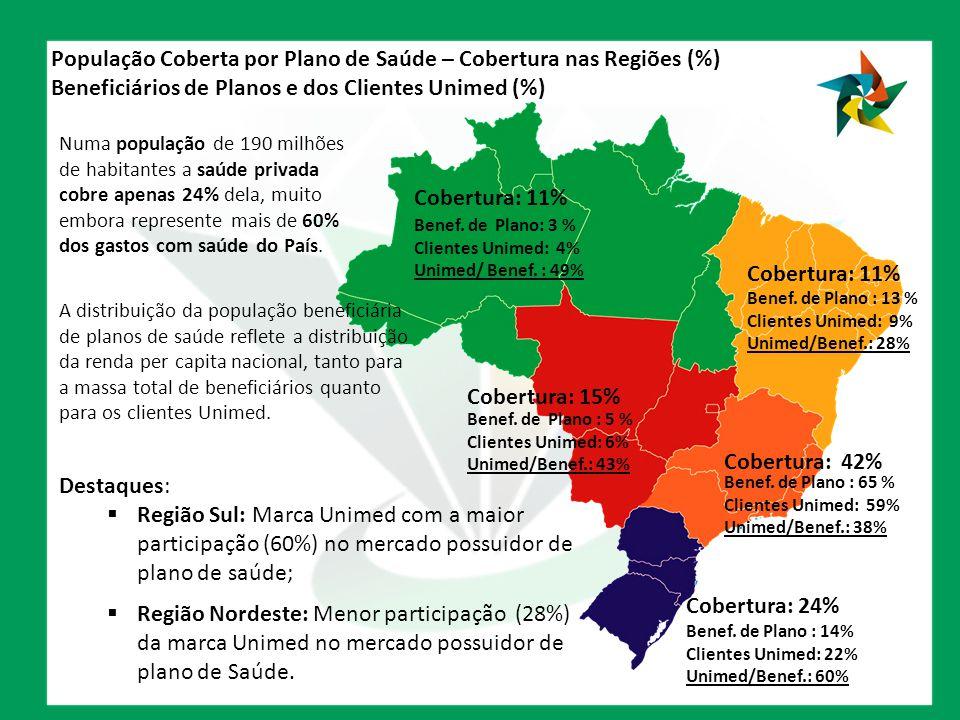 População Coberta por Plano de Saúde – Cobertura nas Regiões (%) Beneficiários de Planos e dos Clientes Unimed (%) Benef. de Plano: 3 % Clientes Unime