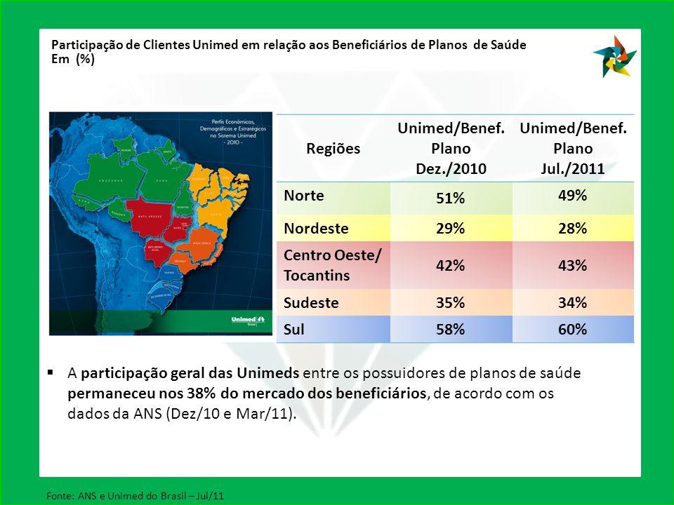 Regiões Unimed/Benef. Plano Dez./2010 Unimed/Benef. Plano Jul./2011 Norte 51% 49% Nordeste29%28% Centro Oeste/ Tocantins 42%43% Sudeste35%34% Sul58%60