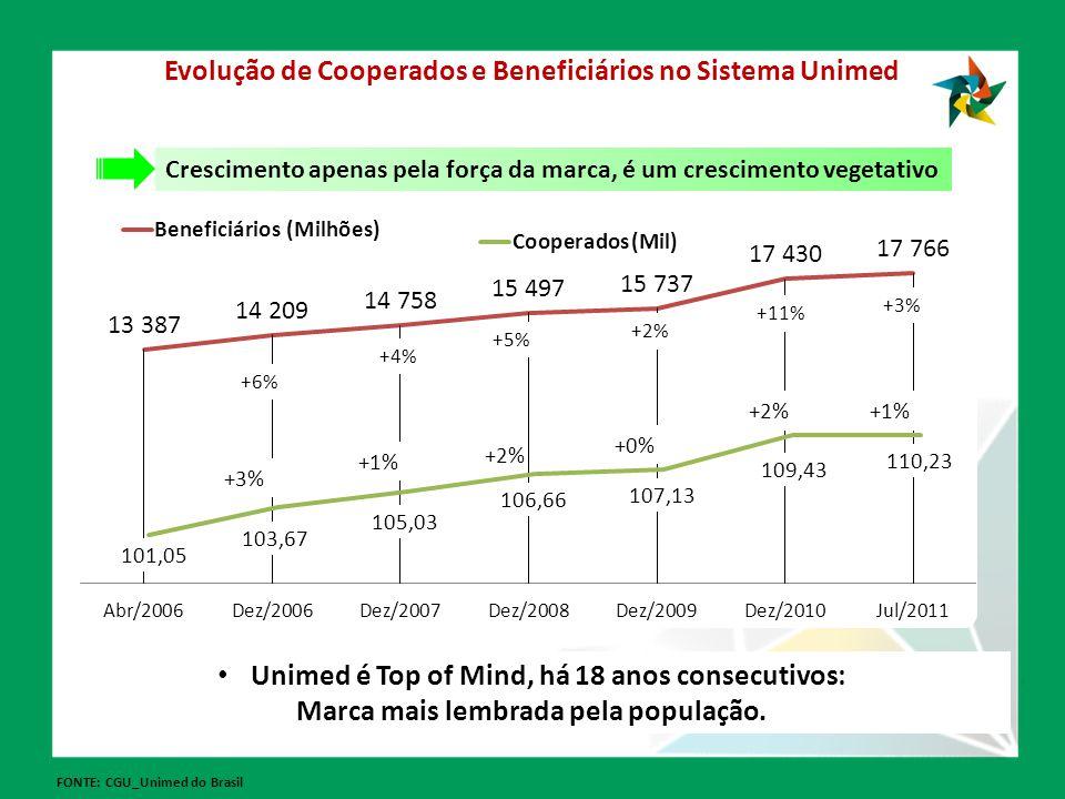 Evolução de Cooperados e Beneficiários no Sistema Unimed FONTE: CGU_Unimed do Brasil +6% +3% +4% +1% +5% +2% +0% +11% +2% +3% +1% Unimed é Top of Mind, há 18 anos consecutivos: Marca mais lembrada pela população.