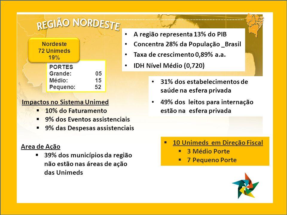 31% dos estabelecimentos de saúde na esfera privada 49% dos leitos para internação estão na esfera privada 10 Unimeds em Direção Fiscal 3 Médio Porte 7 Pequeno Porte Area de Ação 39% dos municípios da região não estão nas áreas de ação das Unimeds Impactos no Sistema Unimed 10% do Faturamento 9% dos Eventos assistenciais 9% das Despesas assistenciais A região representa 13% do PIB Concentra 28% da População _Brasil Taxa de crescimento 0,89% a.a.