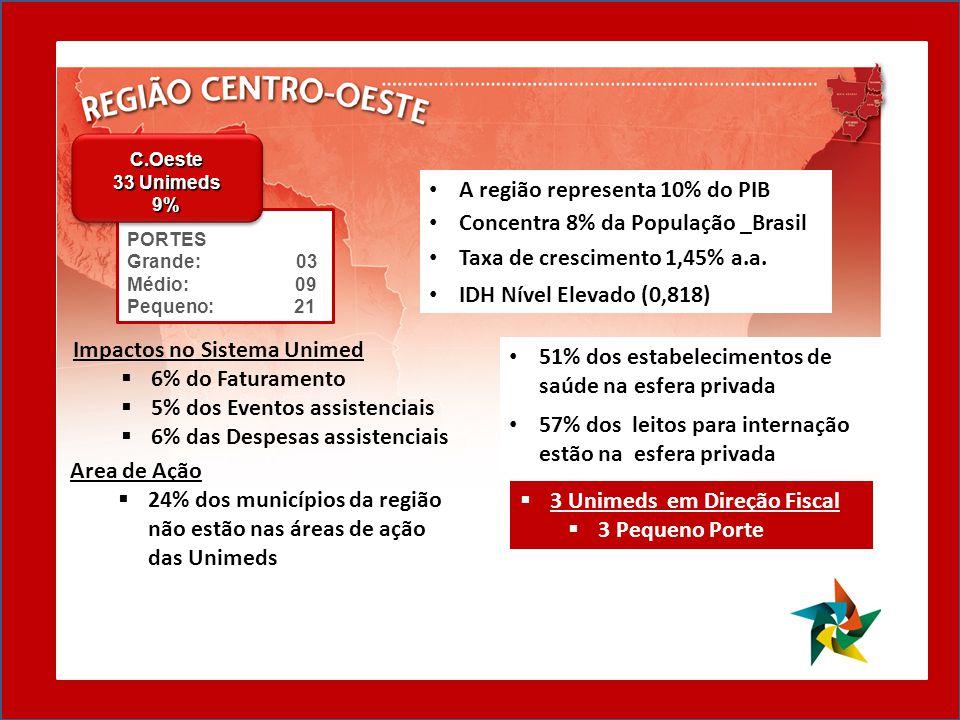 51% dos estabelecimentos de saúde na esfera privada 57% dos leitos para internação estão na esfera privada 3 Unimeds em Direção Fiscal 3 Pequeno Porte Area de Ação 24% dos municípios da região não estão nas áreas de ação das Unimeds Impactos no Sistema Unimed 6% do Faturamento 5% dos Eventos assistenciais 6% das Despesas assistenciais A região representa 10% do PIB Concentra 8% da População _Brasil Taxa de crescimento 1,45% a.a.