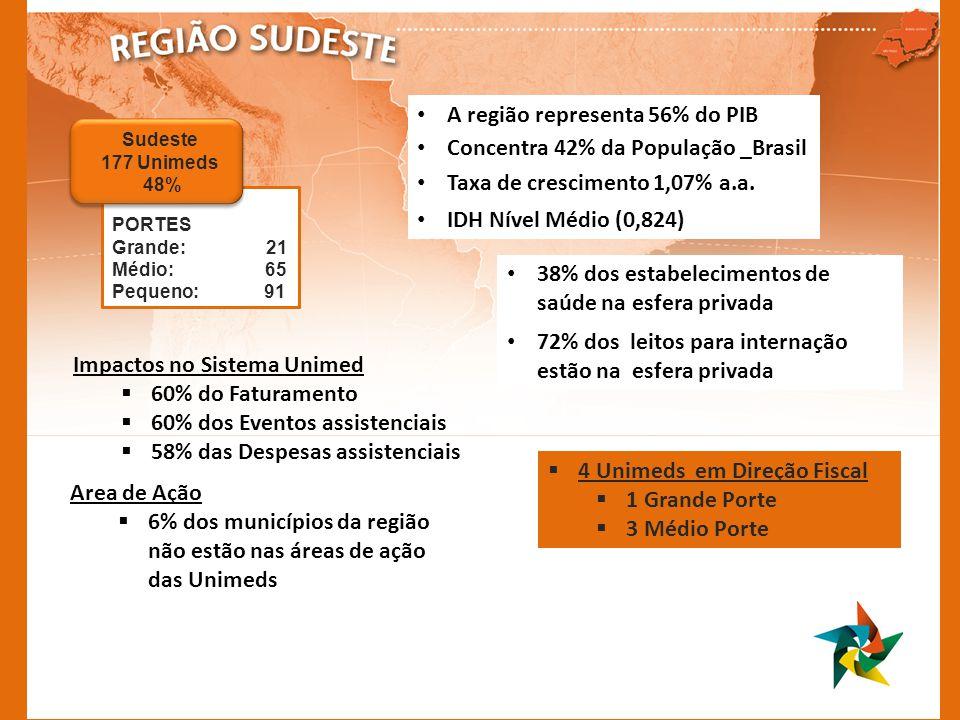38% dos estabelecimentos de saúde na esfera privada 72% dos leitos para internação estão na esfera privada 4 Unimeds em Direção Fiscal 1 Grande Porte 3 Médio Porte Area de Ação 6% dos municípios da região não estão nas áreas de ação das Unimeds Impactos no Sistema Unimed 60% do Faturamento 60% dos Eventos assistenciais 58% das Despesas assistenciais A região representa 56% do PIB Concentra 42% da População _Brasil Taxa de crescimento 1,07% a.a.
