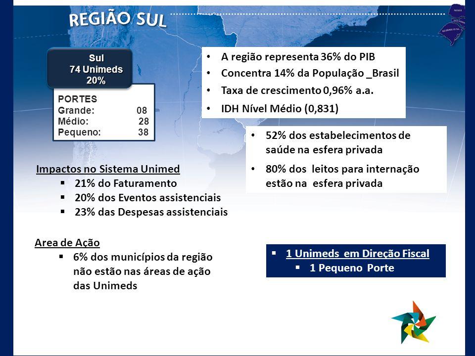 52% dos estabelecimentos de saúde na esfera privada 80% dos leitos para internação estão na esfera privada 1 Unimeds em Direção Fiscal 1 Pequeno Porte Area de Ação 6% dos municípios da região não estão nas áreas de ação das Unimeds A região representa 36% do PIB Concentra 14% da População _Brasil Taxa de crescimento 0,96% a.a.