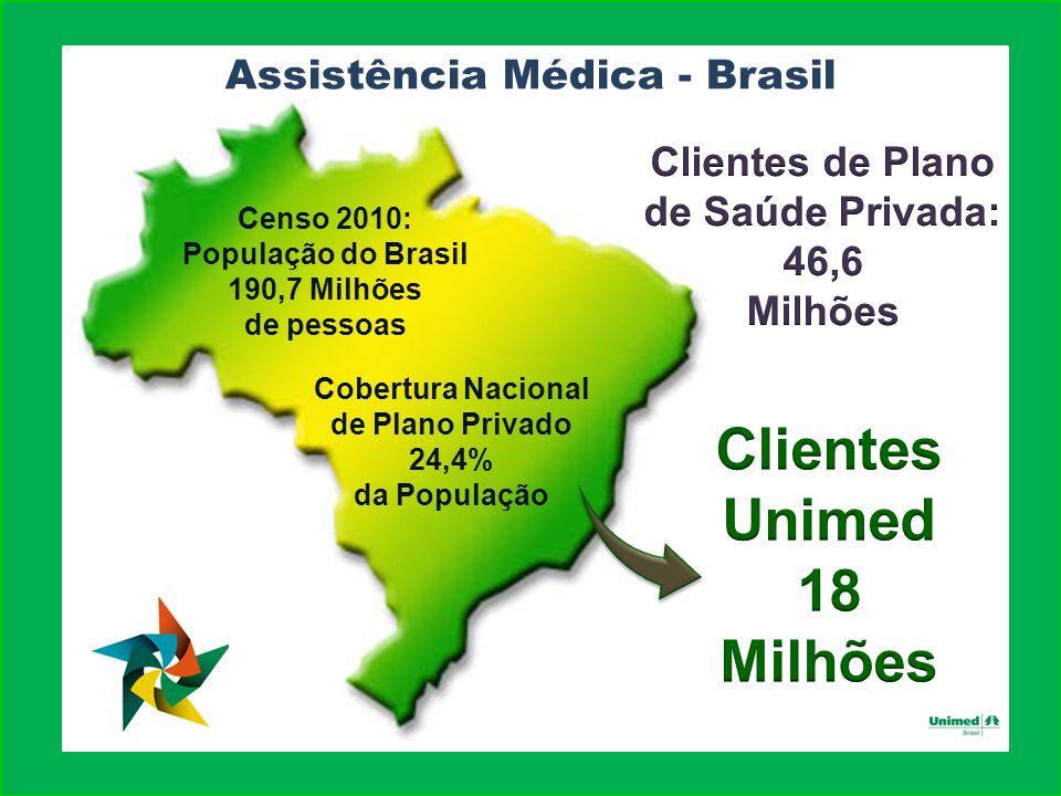 Censo 2010: População do Brasil 190,7 Milhões de pessoas Cobertura Nacional de Plano Privado 24,4% da População Assistência Médica - Brasil