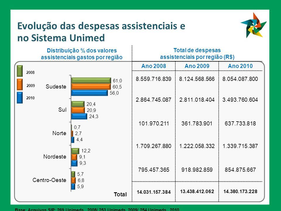 Distribuição % dos valores assistenciais gastos por região Total 2008 2010 2009 Base: Arquivos SIP: 269 Unimeds _2008/ 253 Unimeds_2009/ 254 Unimeds _