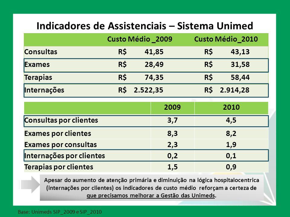 Indicadores de Assistenciais – Sistema Unimed Custo Médio _2009Custo Médio_2010 Consultas R$ 41,85 R$ 43,13 Exames R$ 28,49 R$ 31,58 Terapias R$ 74,35 R$ 58,44 Internações R$ 2.522,35 R$ 2.914,28 Base: Unimeds SIP_2009 e SIP_2010 20092010 Consultas por clientes3,74,5 Exames por clientes8,38,2 Exames por consultas2,31,9 Internações por clientes0,20,1 Terapias por clientes1,50,9 Apesar do aumento de atenção primária e diminuição na lógica hospitalocentrica (internações por clientes) os indicadores de custo médio reforçam a certeza de que precisamos melhorar a Gestão das Unimeds.