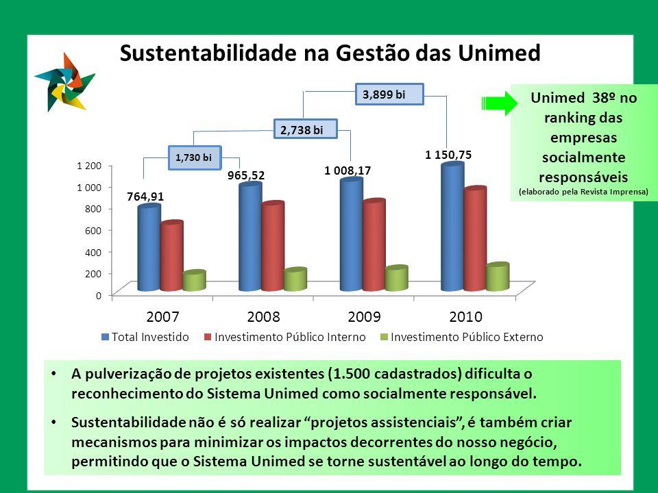 3,899 bi Sustentabilidade na Gestão das Unimed Unimed 38º no ranking das empresas socialmente responsáveis (elaborado pela Revista Imprensa) A pulveri