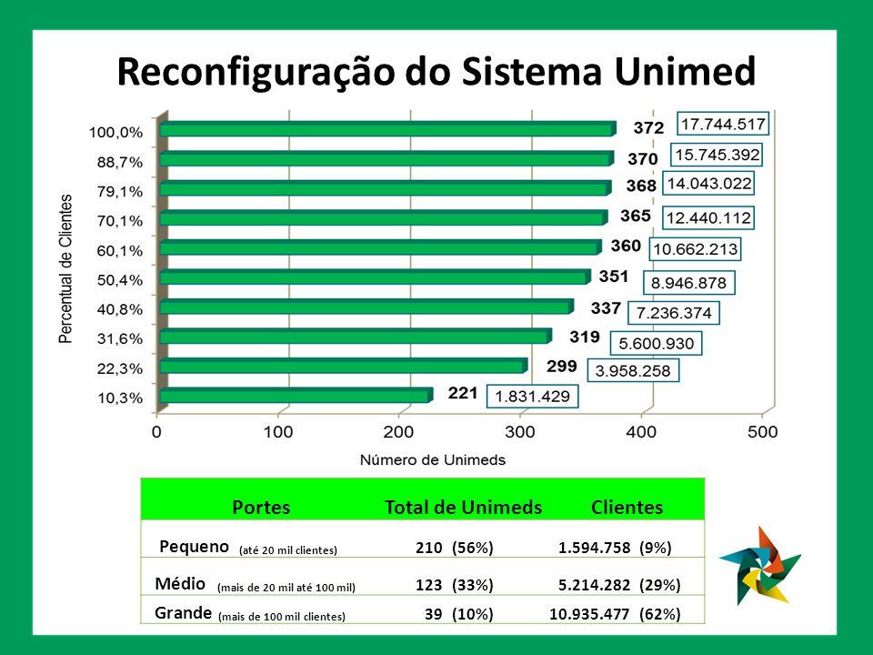 Reconfiguração do Sistema Unimed PortesTotal de Unimeds Clientes Pequeno (até 20 mil clientes) 210 (56%)1.594.758 (9%) Médio (mais de 20 mil até 100 mil) 123 (33%)5.214.282 (29%) Grande (mais de 100 mil clientes) 39 (10%)10.935.477 (62%)