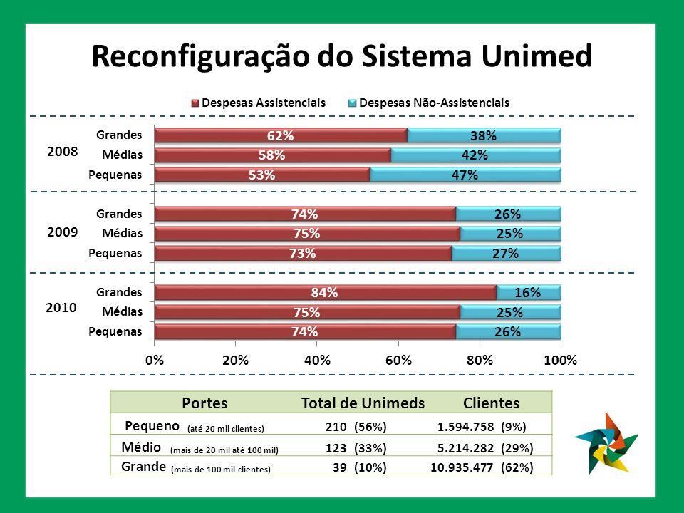 Reconfiguração do Sistema Unimed PortesTotal de Unimeds Clientes Pequeno (até 20 mil clientes) 210 (56%)1.594.758 (9%) Médio (mais de 20 mil até 100 mil) 123 (33%)5.214.282 (29%) Grande (mais de 100 mil clientes) 39 (10%)10.935.477 (62%) 2008 2009 2010