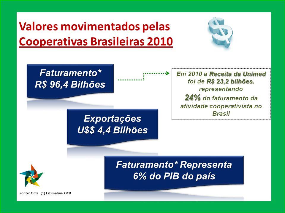 Valores movimentados pelas Cooperativas Brasileiras 2010 Fonte: OCB (*) Estimativa OCB Receita da Unimed R$ 23,2 bilhões Em 2010 a Receita da Unimed foi de R$ 23,2 bilhões, representando 24% 24% do faturamento da atividade cooperativista no Brasil