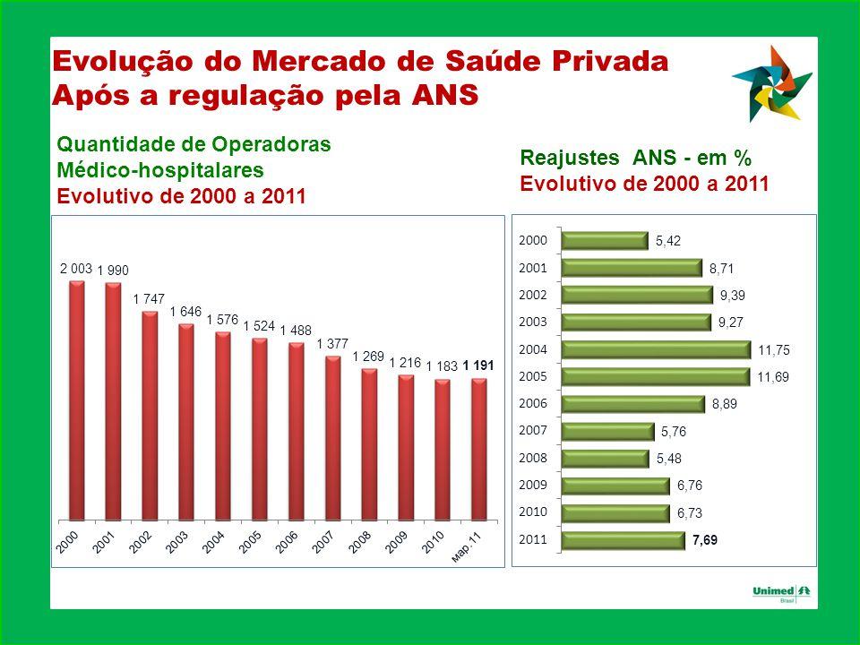 Evolução do Mercado de Saúde Privada Após a regulação pela ANS Quantidade de Operadoras Médico-hospitalares Evolutivo de 2000 a 2011 Reajustes ANS - em % Evolutivo de 2000 a 2011
