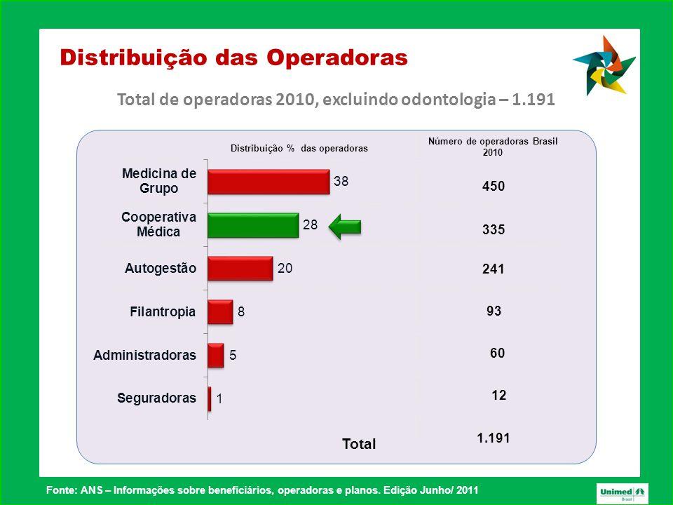 Distribuição das Operadoras Total de operadoras 2010, excluindo odontologia – 1.191 Número de operadoras Brasil 2010 450 335 241 93 60 12 Distribuição % das operadoras 1.191 Total Fonte: ANS – Informações sobre beneficiários, operadoras e planos.
