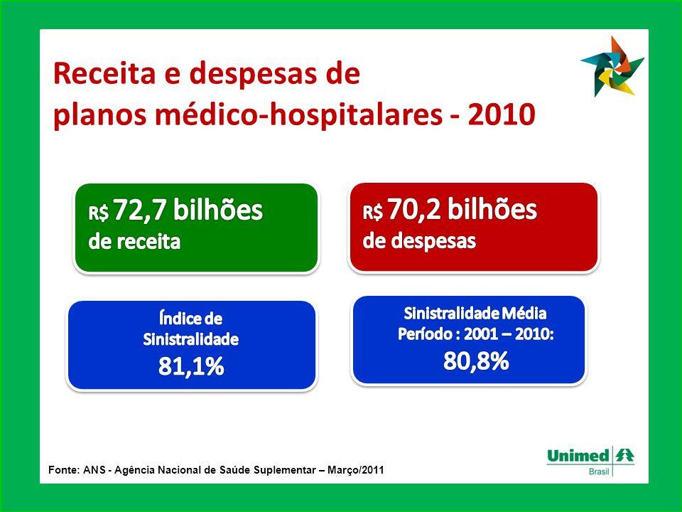 Fonte: ANS - Agência Nacional de Saúde Suplementar – Março/2011 Receita e despesas de planos médico-hospitalares - 2010