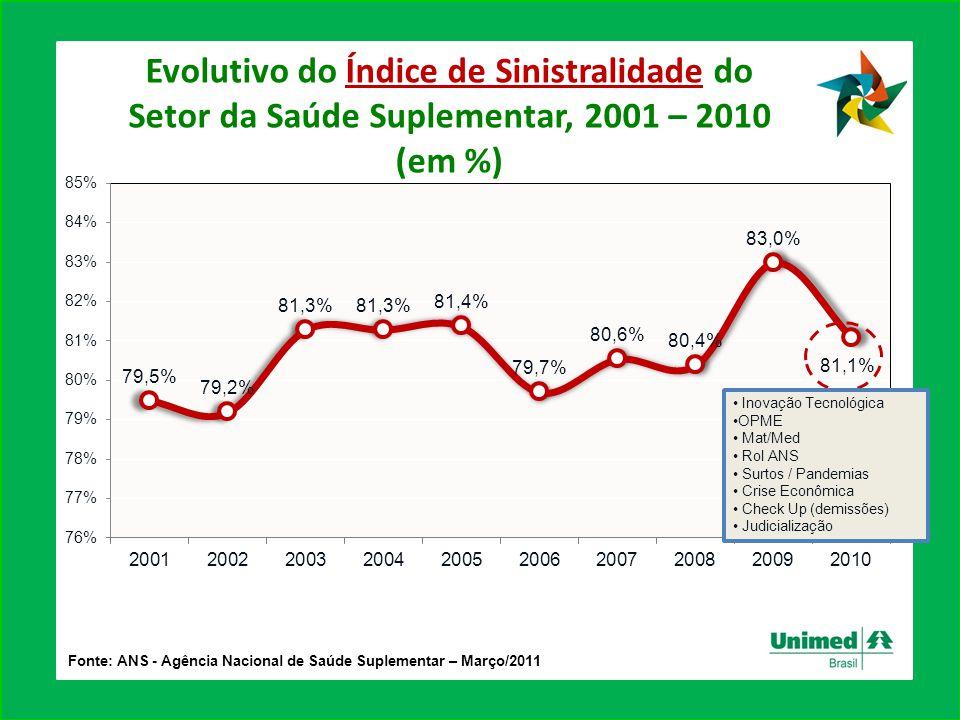 Evolutivo do Índice de Sinistralidade do Setor da Saúde Suplementar, 2001 – 2010 (em %) Fonte: ANS - Agência Nacional de Saúde Suplementar – Março/201