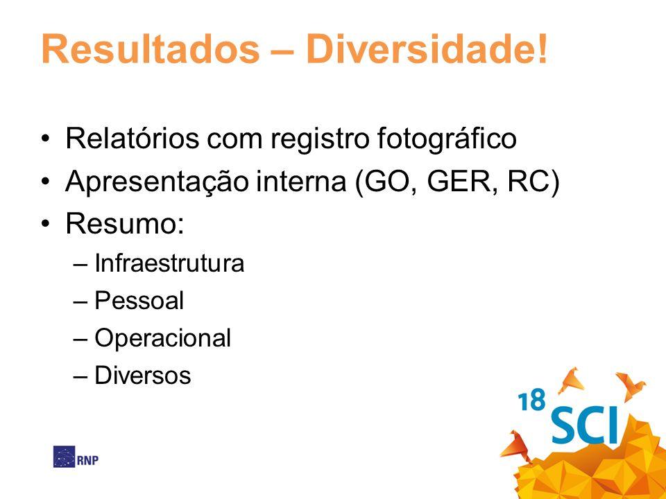 Resultados – Diversidade! Relatórios com registro fotográfico Apresentação interna (GO, GER, RC) Resumo: –Infraestrutura –Pessoal –Operacional –Divers