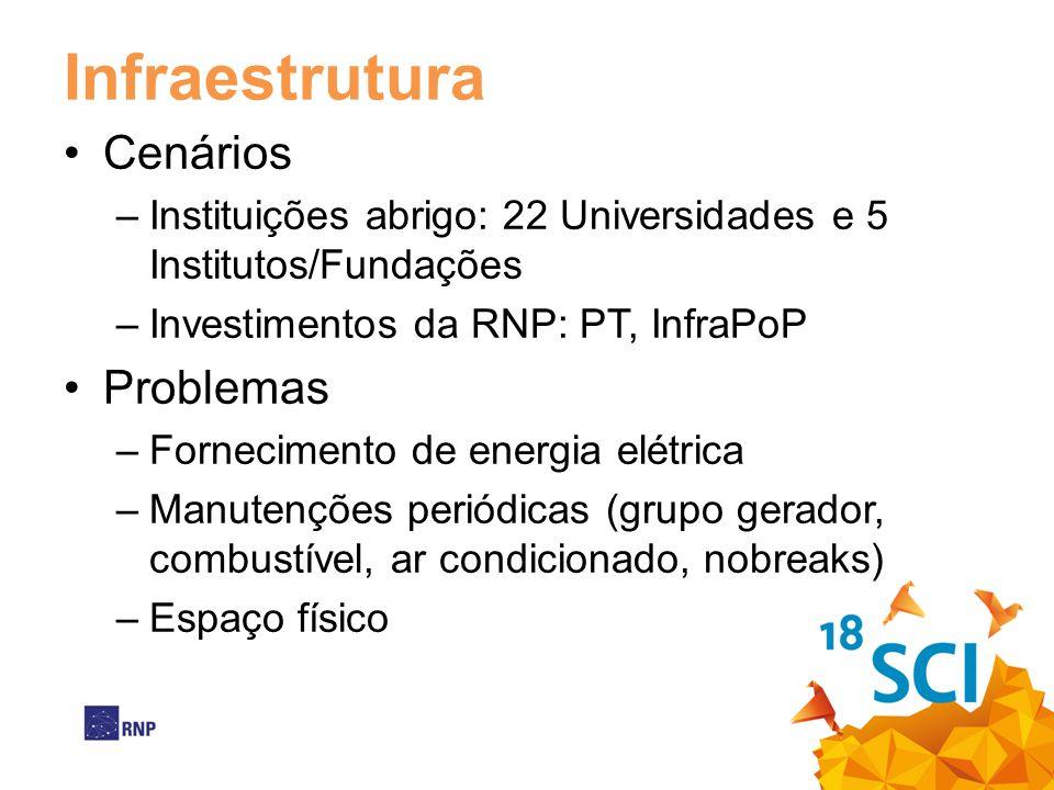 Infraestrutura Cenários –Instituições abrigo: 22 Universidades e 5 Institutos/Fundações –Investimentos da RNP: PT, InfraPoP Problemas –Fornecimento de