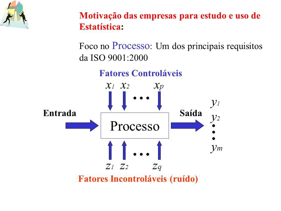 Processo Fatores Incontroláveis (ruído) Fatores Controláveis EntradaSaída... x 1 x 2 x p z 1 z 2 z q y1y2ymy1y2ym... Motivação das empresas para estud