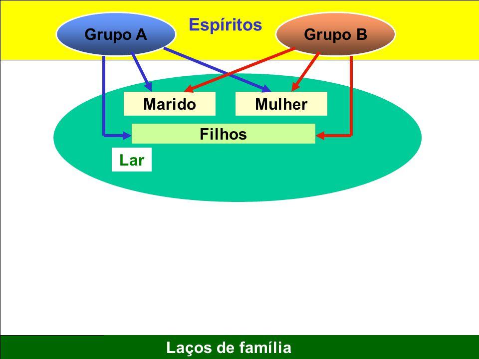 10 Laços de família Grupo AGrupo B MaridoMulher Filhos Lar Espíritos