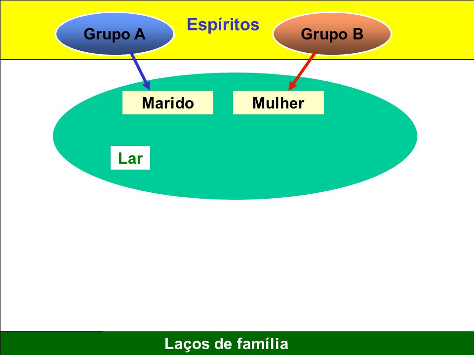 7 Laços de família Grupo AGrupo B MaridoMulher Lar Espíritos