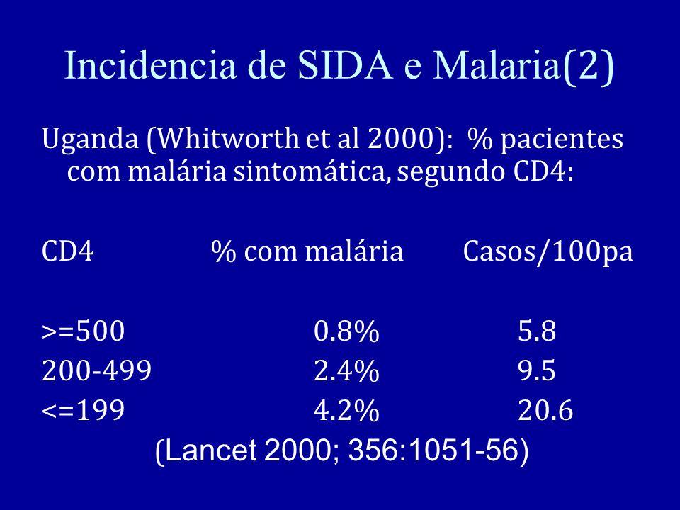 Incidencia de SIDA e Malaria (2) Uganda (Whitworth et al 2000): % pacientes com malária sintomática, segundo CD4: CD4 % com malária Casos/100pa >=5000.8% 5.8 200-4992.4% 9.5 <=1994.2% 20.6 ( Lancet 2000; 356:1051-56)