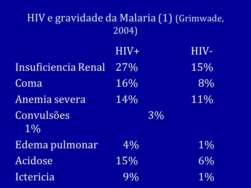 HIV e gravidade da Malaria (1) (Grimwade, 2004) HIV+HIV- Insuficiencia Renal27%15% Coma16% 8% Anemia severa14%11% Convulsões 3% 1% Edema pulmonar 4% 1% Acidose15% 6% Ictericia 9% 1%