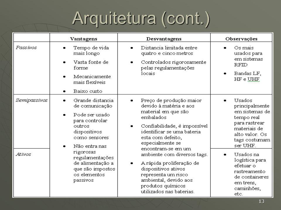 13 Arquitetura (cont.)