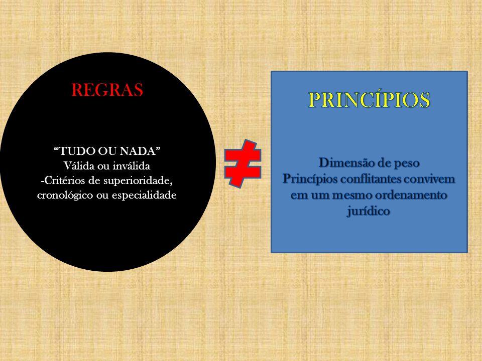 PrincípiosRegras NORMAS