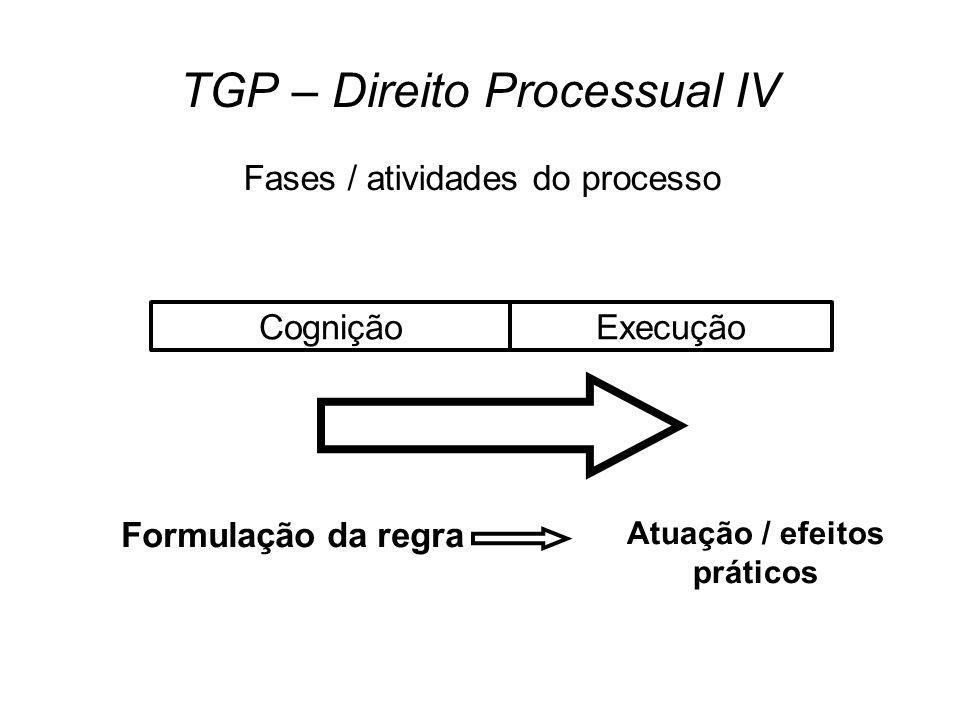 TGP – Direito Processual IV Fases / atividades do processo CogniçãoExecução Formulação da regra Atuação / efeitos práticos