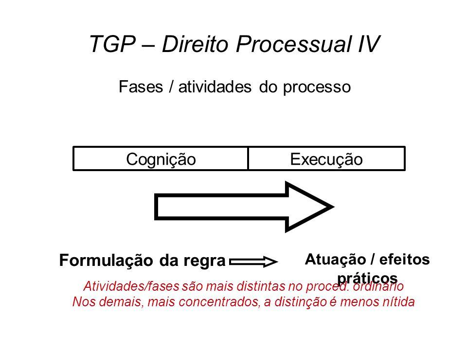 TGP – Direito Processual IV Fases / atividades do processo CogniçãoExecução Formulação da regra Atuação / efeitos práticos Atividades/fases são mais distintas no proced.