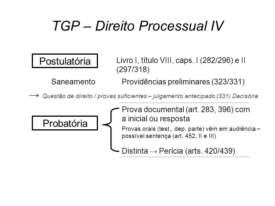 TGP – Direito Processual IV Postulatória Livro I, título VIII, caps.