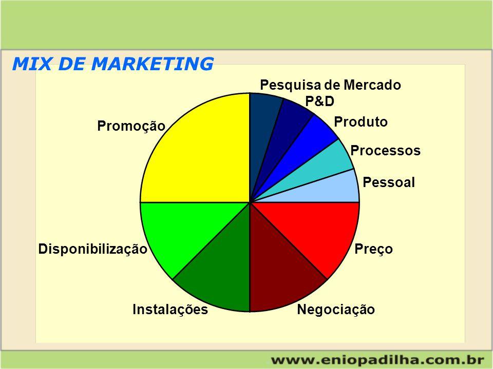Produto Preço Pessoal Processos P&D Pesquisa de Mercado Promoção Disponibilização InstalaçõesNegociação MIX DE MARKETING