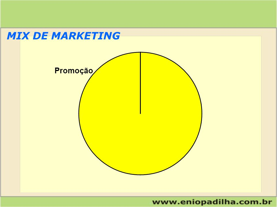 PromoçãoProduto MIX DE MARKETING