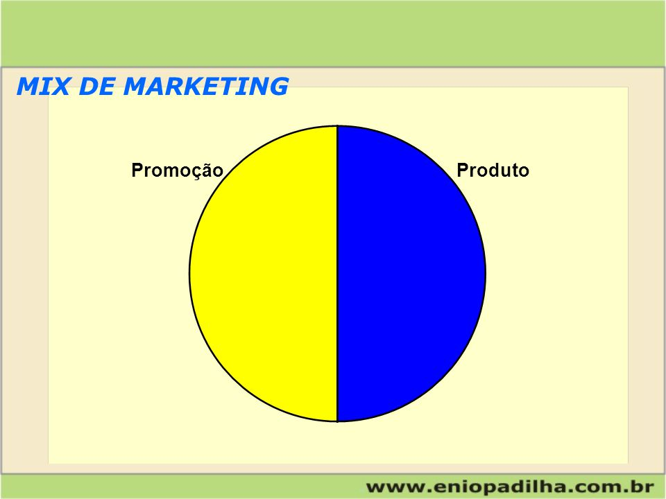 Produto Preço Pessoal Processos MIX DE MARKETING P&D Pesquisa de Mercado Disponibilização InstalaçõesNegociação Propaganda Imagem Vendas Relações Públicas