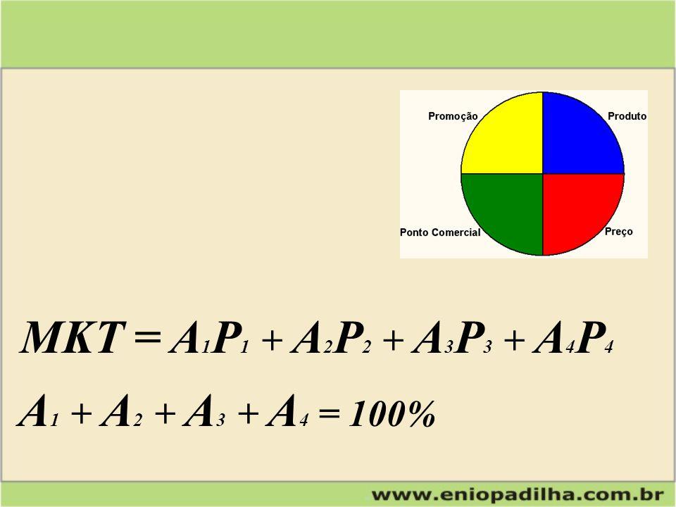 MKT = A 1 P 1 + A 2 P 2 + A 3 P 3 + A 4 P 4 A 1 + A 2 + A 3 + A 4 = 100%