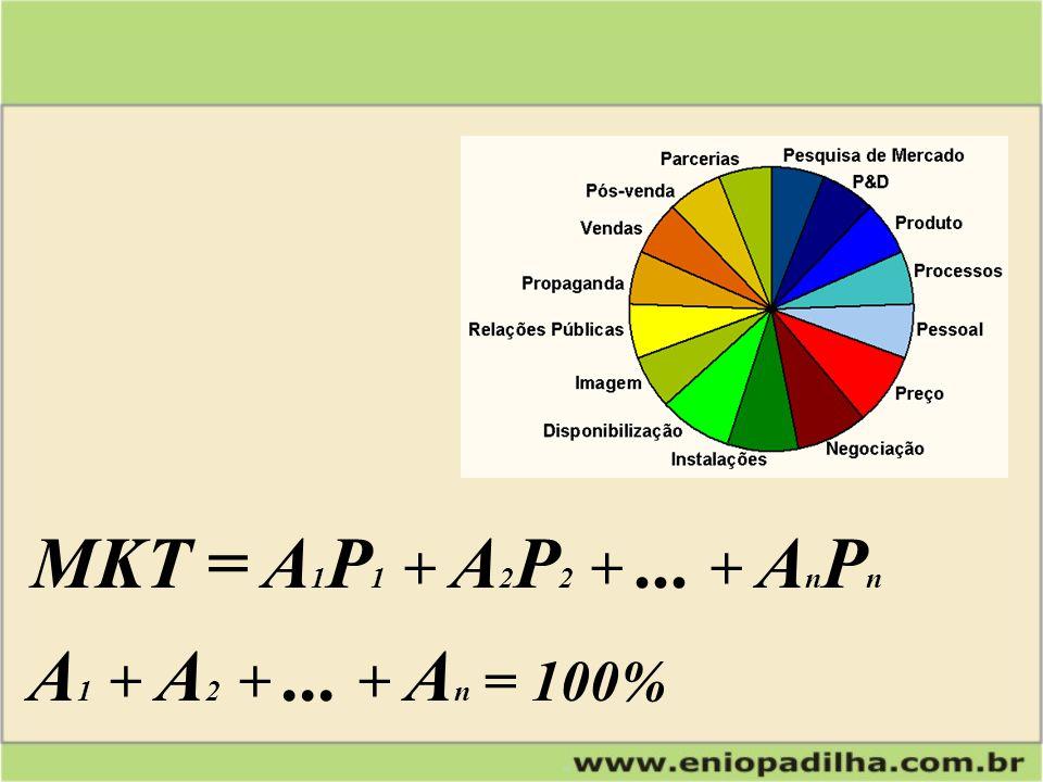 A 1 + A 2 +... + A n = 100% MKT = A 1 P 1 + A 2 P 2 +... + A n P n