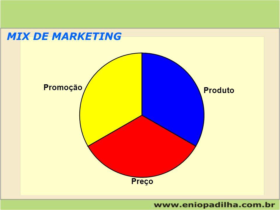 Promoção Produto Preço MIX DE MARKETING
