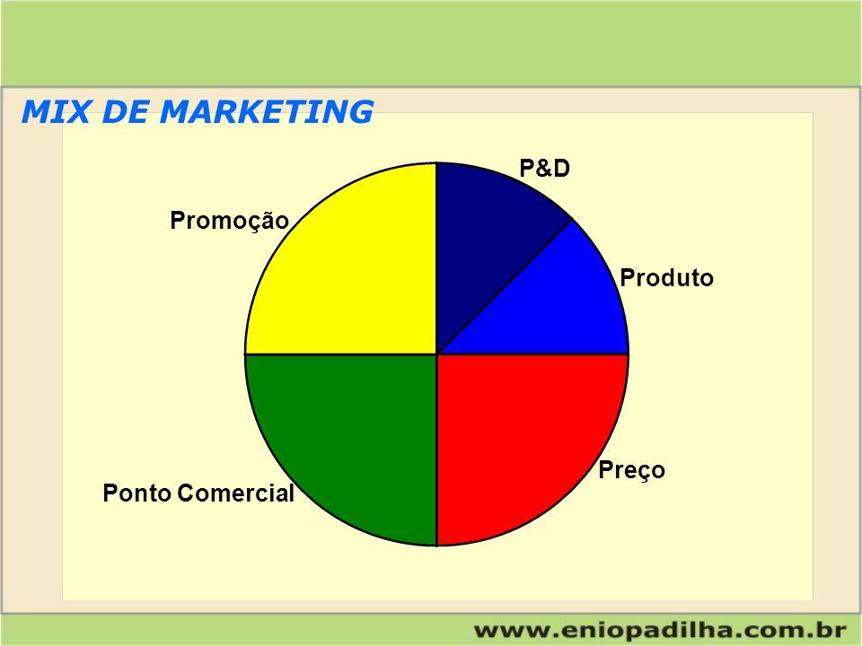 Produto Preço P&D Promoção Ponto Comercial MIX DE MARKETING