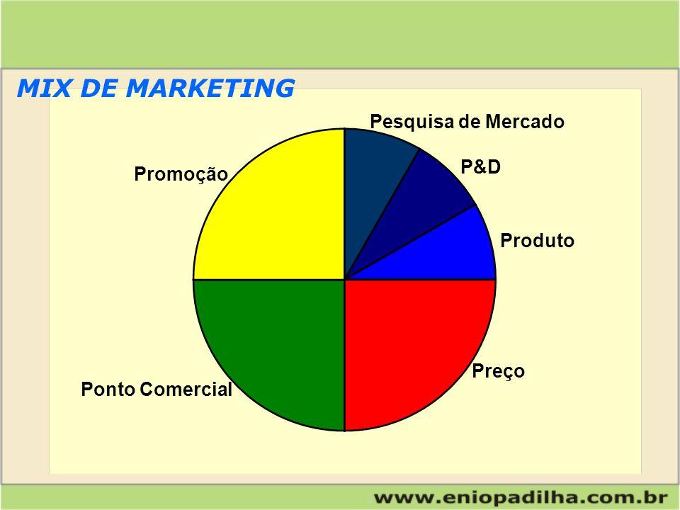 Produto Preço Processos P&D Pesquisa de Mercado Promoção Ponto Comercial MIX DE MARKETING