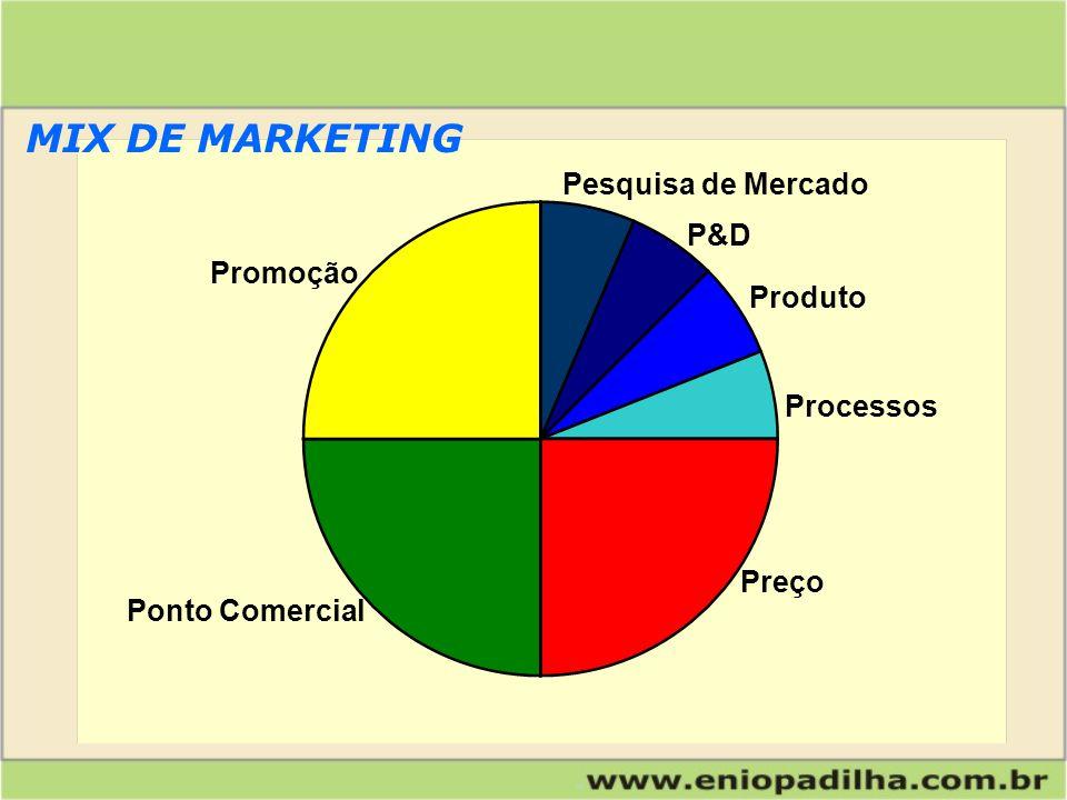 Produto Preço Pessoal Processos P&D Pesquisa de Mercado Promoção Ponto Comercial MIX DE MARKETING