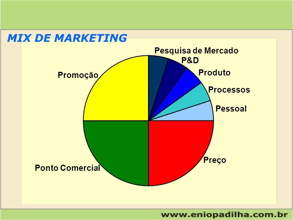 Produto Preço Pessoal Processos P&D Pesquisa de Mercado Promoção Disponibilização Instalações MIX DE MARKETING