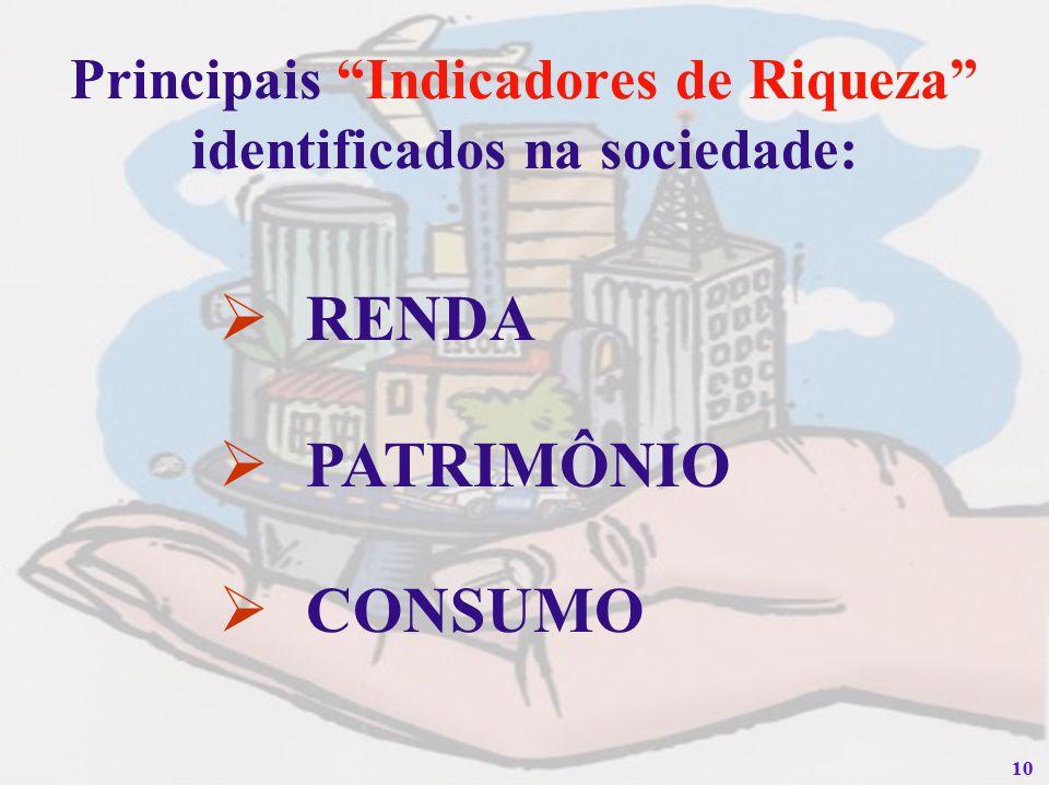 10 Principais Indicadores de Riqueza identificados na sociedade: RENDA PATRIMÔNIO CONSUMO