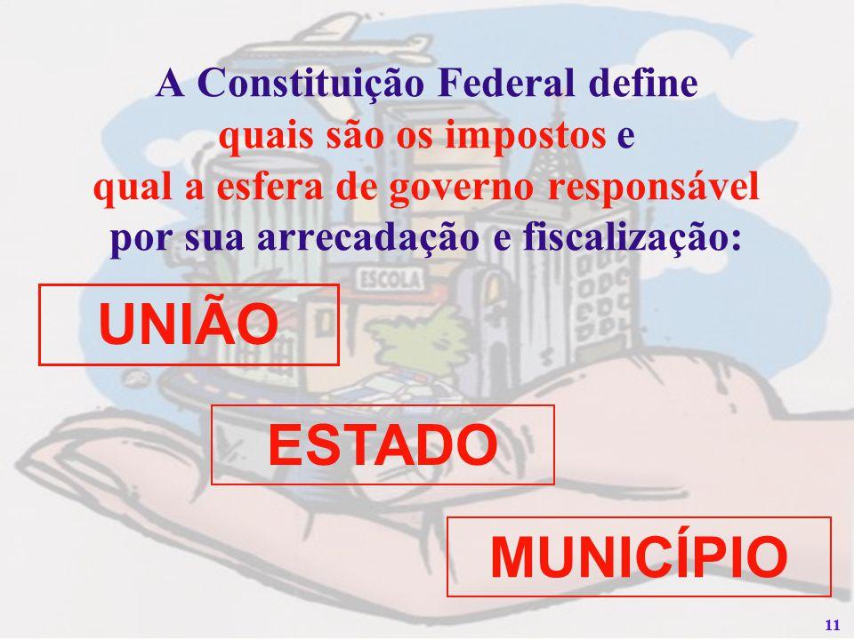 11 A Constituição Federal define quais são os impostos e qual a esfera de governo responsável por sua arrecadação e fiscalização: UNIÃO ESTADO MUNICÍP