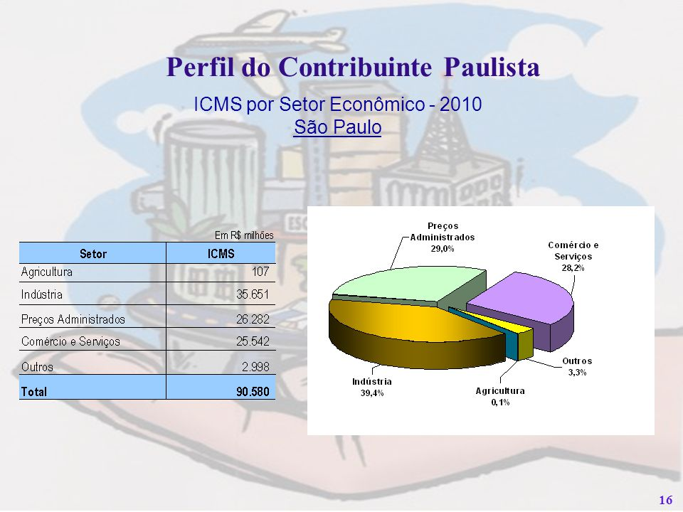 16 Perfil do Contribuinte Paulista ICMS por Setor Econômico - 2010 São Paulo
