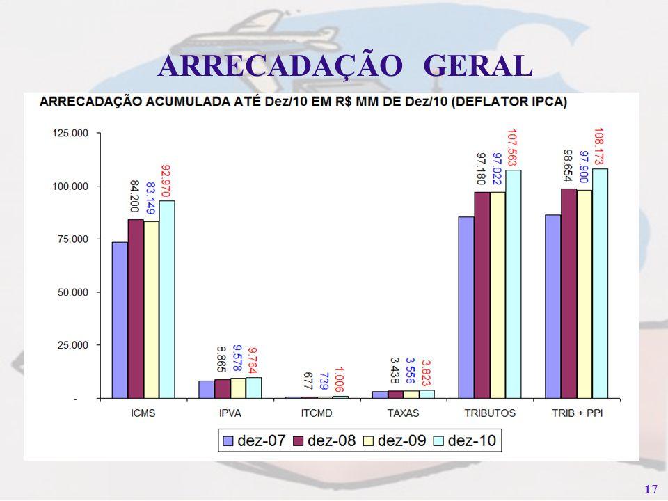 17 ARRECADAÇÃO GERAL