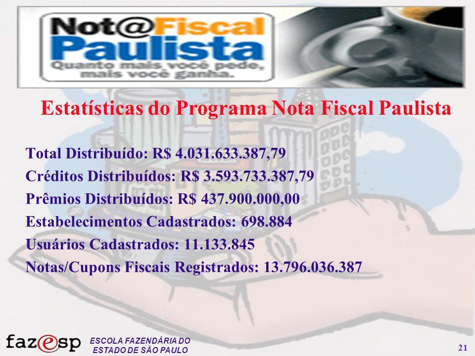 ESCOLA FAZENDÁRIA DO ESTADO DE SÃO PAULO 21 Total Distribuído: R$ 4.031.633.387,79 Créditos Distribuídos: R$ 3.593.733.387,79 Prêmios Distribuídos: R$