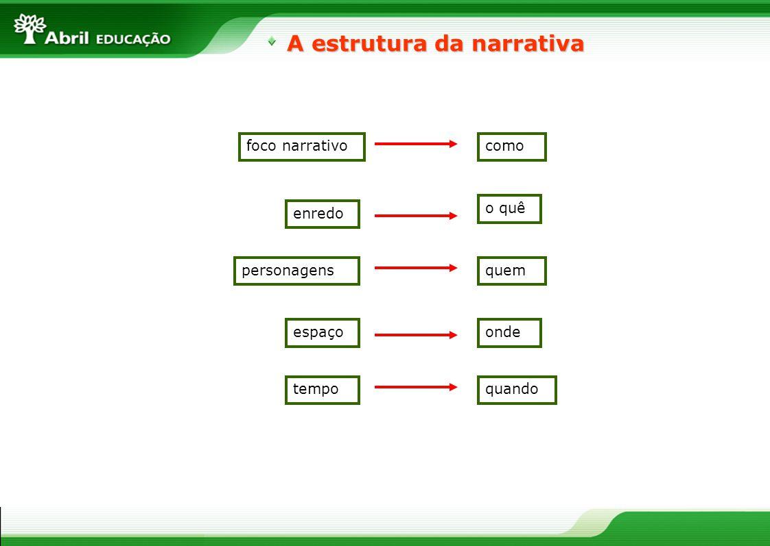 A estrutura da narrativa foco narrativocomo enredo o quê personagensquem espaçoonde tempoquando